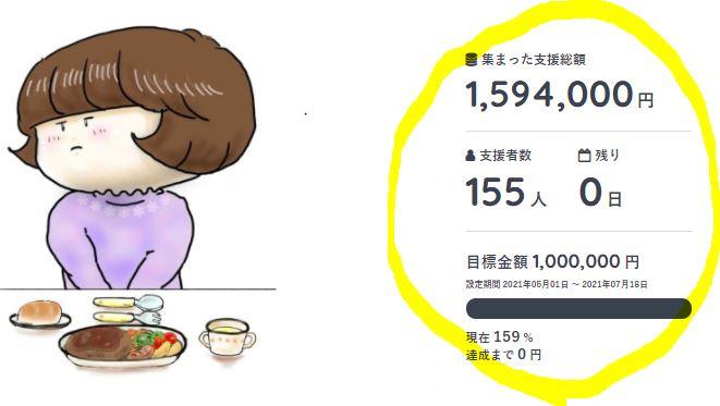 クラウドファンディング達成の画面 159万4千円達成、155人のご協力がありました。